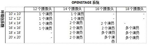 OpenStage配置要求3