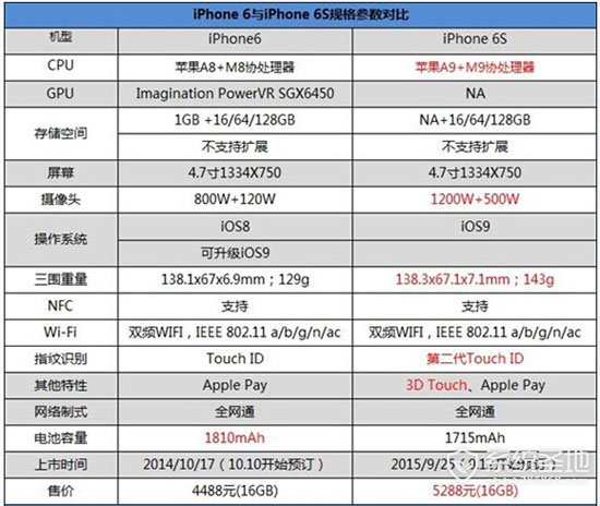 苹果6和6s的区别是什么